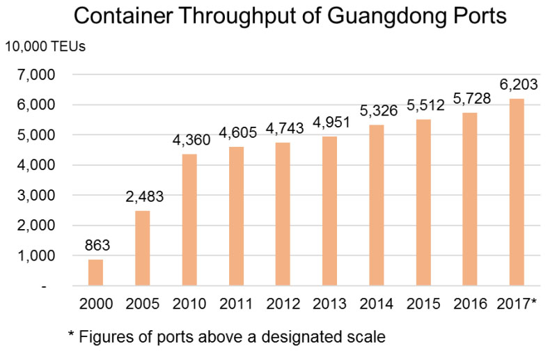 Chart: Container Throughput of Guangdong Ports