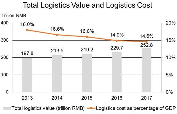Chart: Total Logistics Value and Logistics Cost