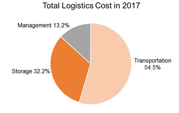 Chart: Total Logistics Cost in 2017