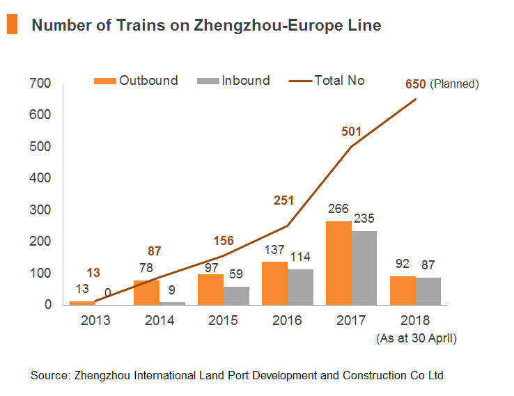 Chart: Number of Trains on Zhengzhou-Europe Line