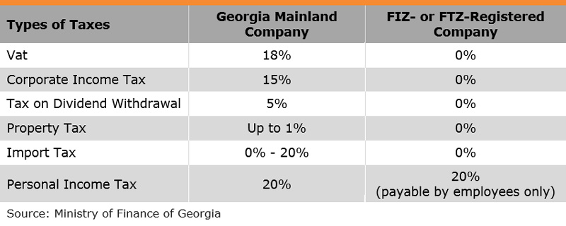 Table: Types of taxes in Georgia