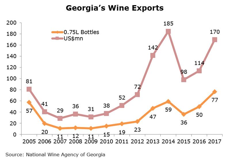 Chart: Georgia Wine Exports