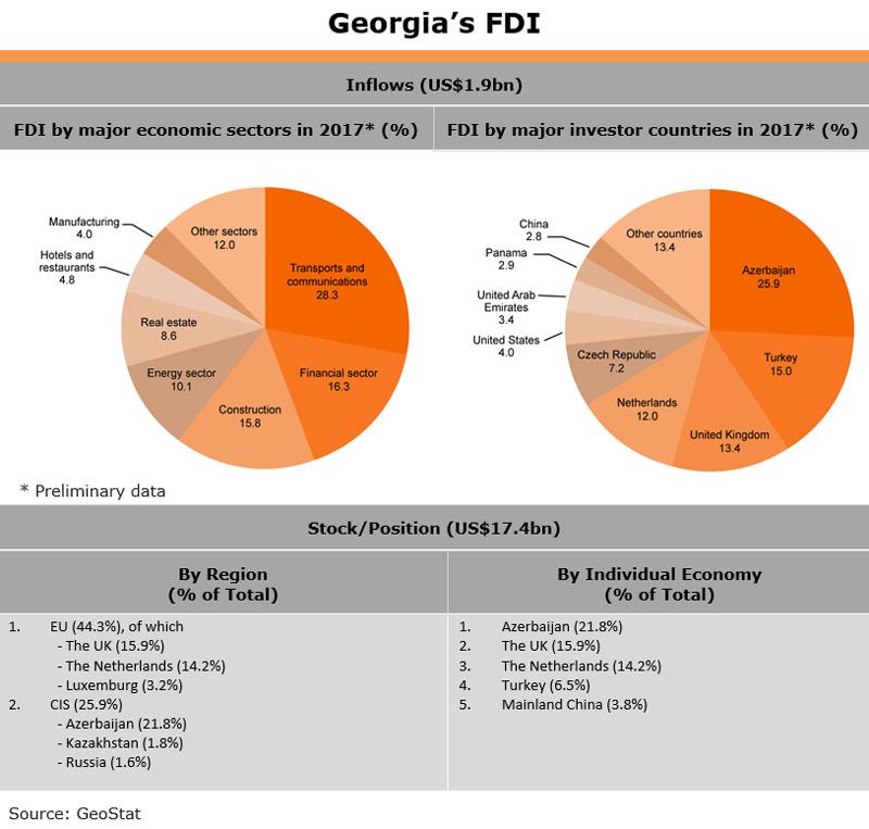 Table: Georgia FDI