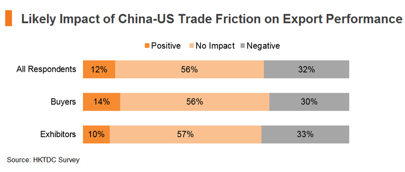 Chart: Likely Impact of China-US Trade Friction on Export Performance