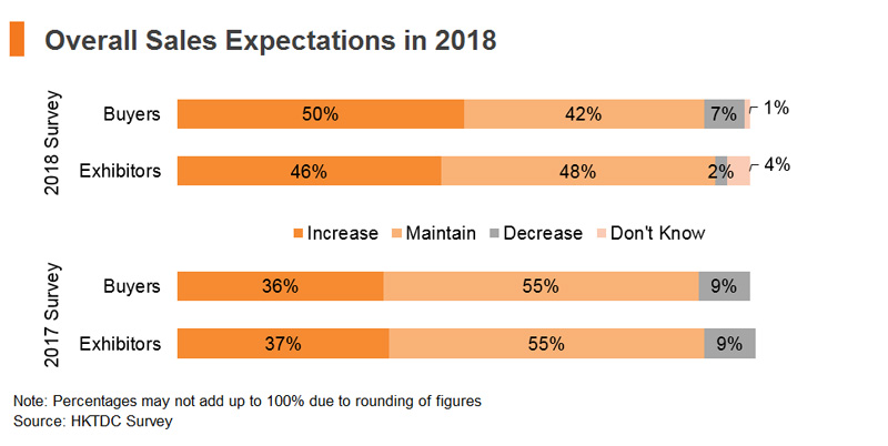 Chart: Overall Sales Expectations in 2018