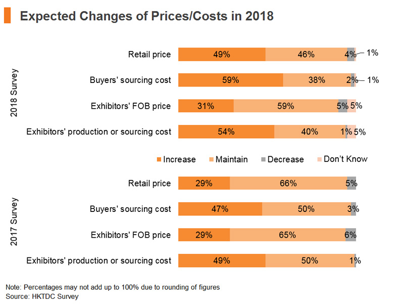 Chart: Expected Changes of Prices and Costs in 2018