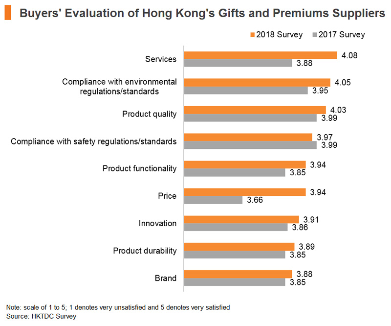 Chart: Buyers Evaluation of Hong Kong Gifts and Premium Suppliers
