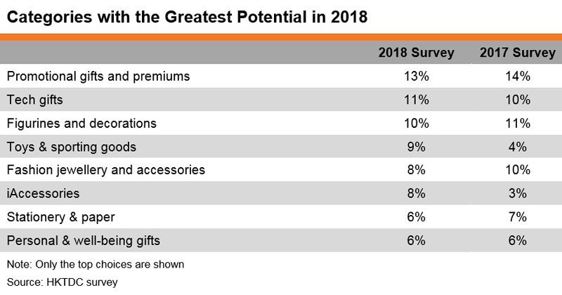Table: Categories with the Greatest Potential in 2018