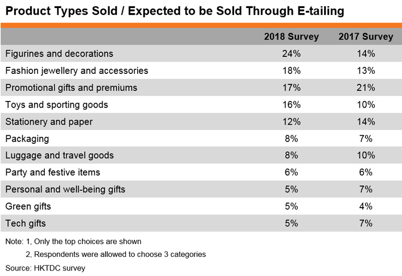 Table: Product Types Sold or Expected to be Sold Through E-tailing