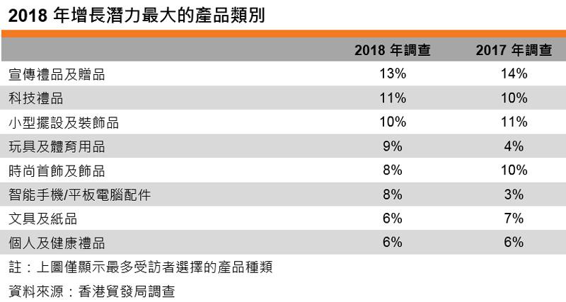 表:2018年增長潛力最大的產品類別