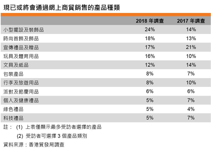 表:現已或將會通過網上商貿銷售的產品種類