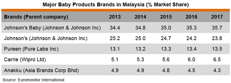 Table: Major Baby Products Brands in Malaysia (% Market Share)