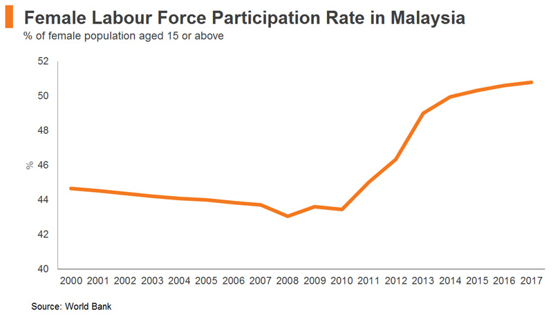 Chart: Female Labour Force Participation Rate in Malaysia