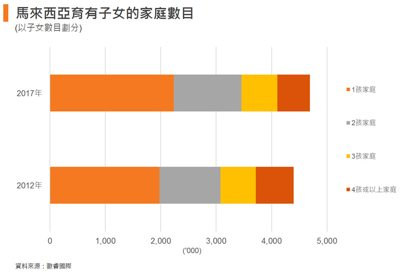 圖: 馬來西亞育有子女的家庭數目