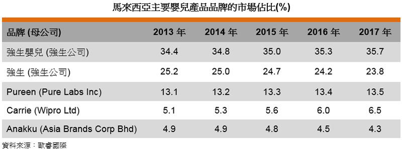 表: 馬來西亞主要嬰兒產品品牌的市場佔比(%)