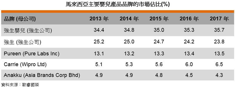 表: 马来西亚主要婴儿产品品牌的市场占比(%)