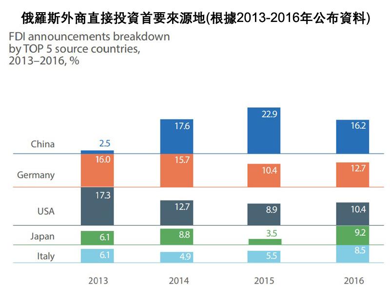 图表:俄罗斯外商直接投资首要来源地(根据2013-2016年公布资料)
