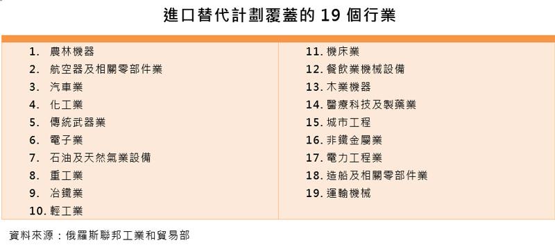 表:进口替代计划覆盖的19个行业