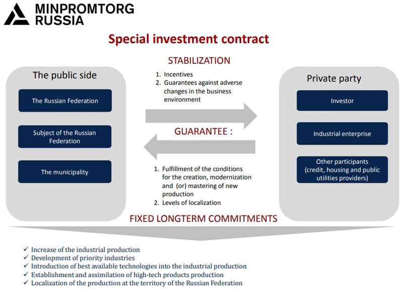 图表:特别投资合约为投资者提供稳定的营商环境,相关投资项目更可得到不少于7亿卢布(约1,100万美元)的丰厚资助,为期长达10年。
