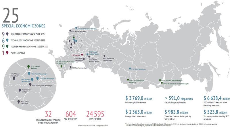 图片:俄罗斯设有25个经济特区,现已吸引32个国家及地区的公司前往投资。