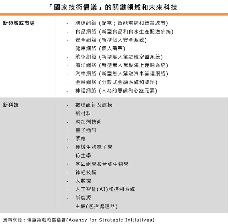 表:「國家技術倡議」的關鍵領域和未來科技