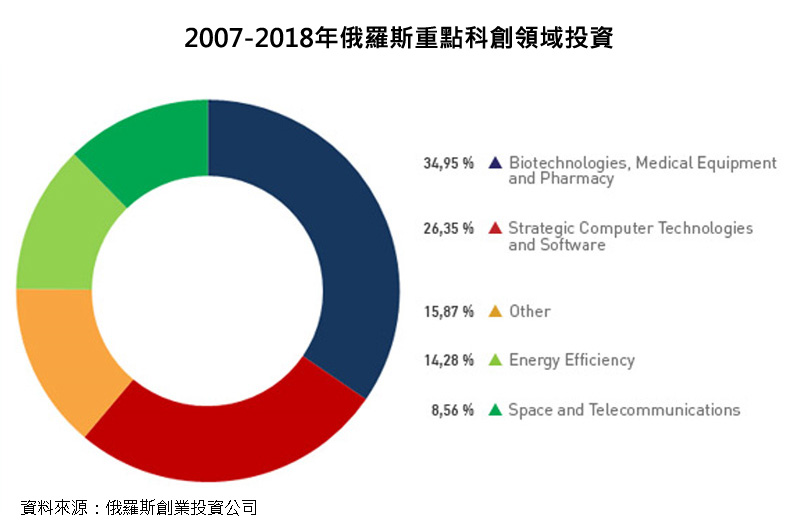 圖表:2007-2018年俄羅斯重點科創領域投資