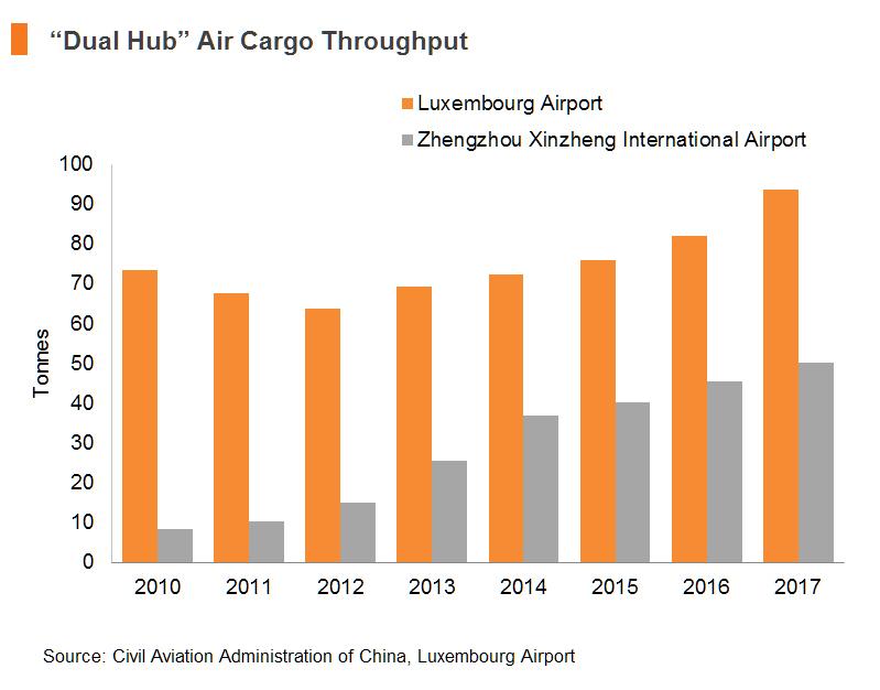 """Chart: """"Dual Hub"""" Air Cargo Throughput"""