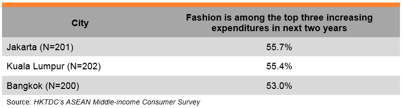 Table: Fashion is among the top three increasing expenditures in next two years
