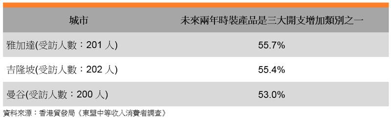 表: 未来两年时装产品是三大开支增加类别之一