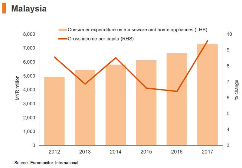 Chart: Malaysia
