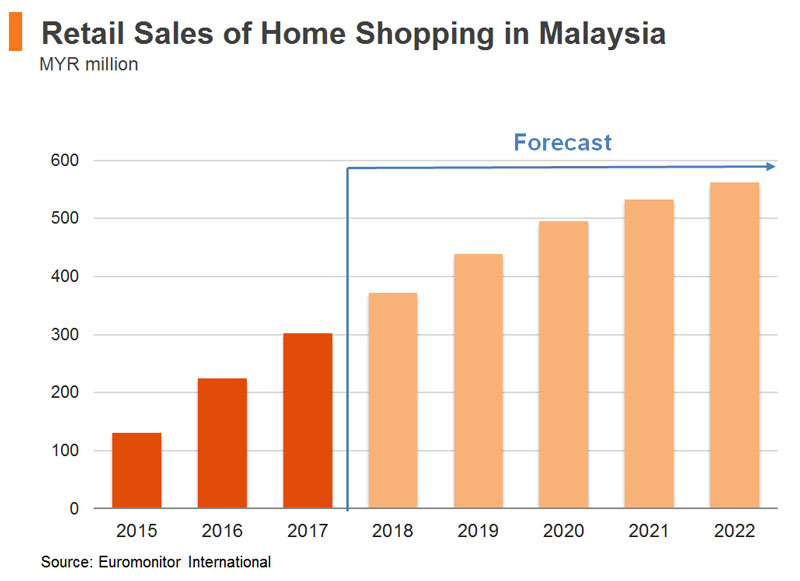 Chart: Retail Sales of Home Shopping in Malaysia