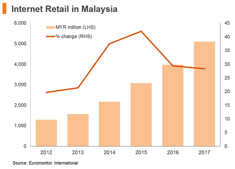 Chart: Internet Retail in Malaysia