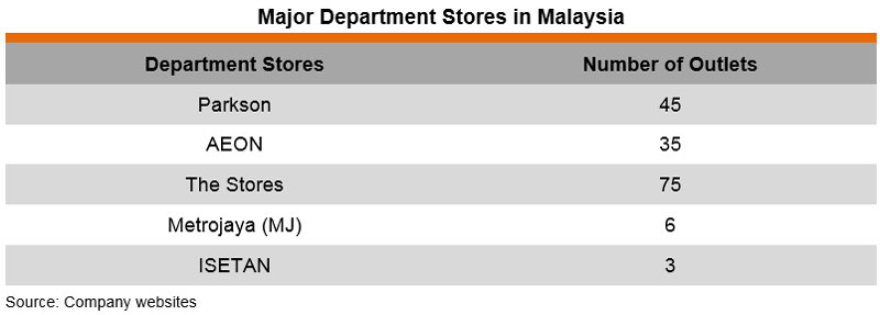 Table: Major Department Stores in Malaysia