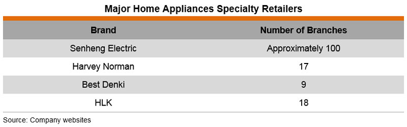 Table: Major Home Appliances Specialty Retailers