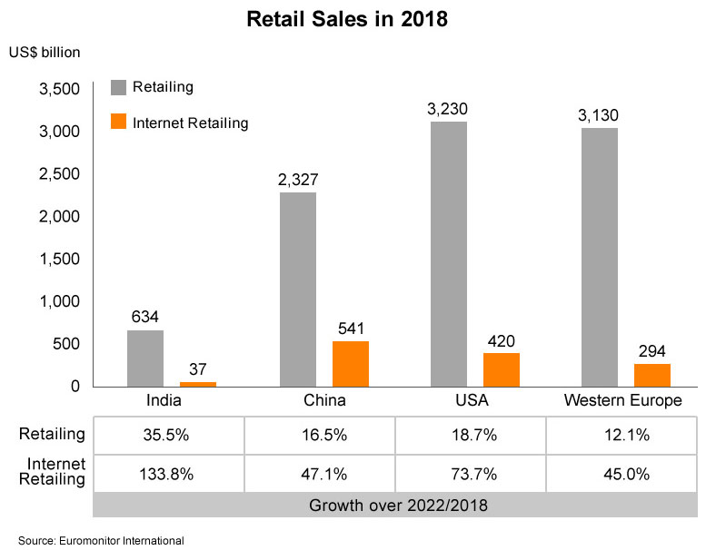 Chart: Retail Sales in 2018