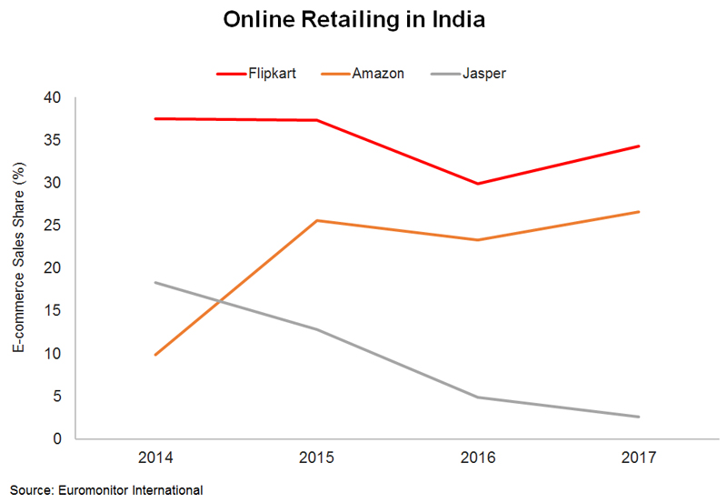 Chart: Online Retailing in India