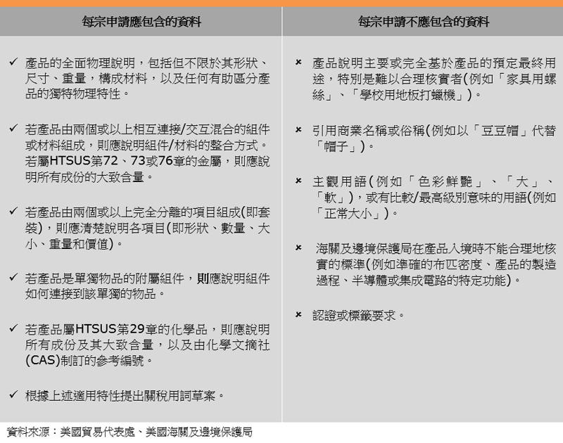 表:草拟申请书注意事项