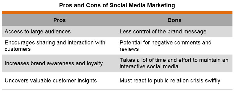 Table: Pros and Cons of Social Media Marketing