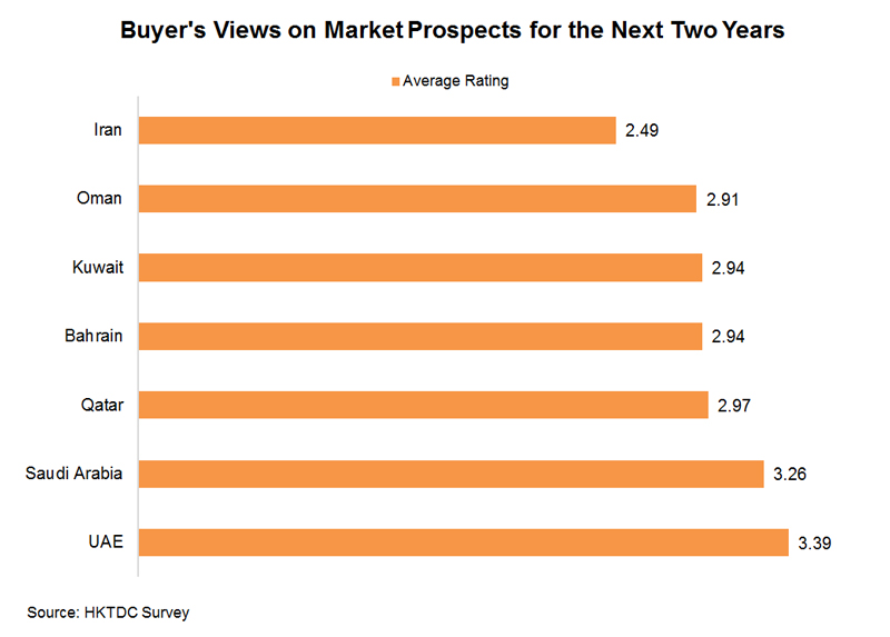 Chart: Buyer's Views on Market Prospects for the Next Two Years