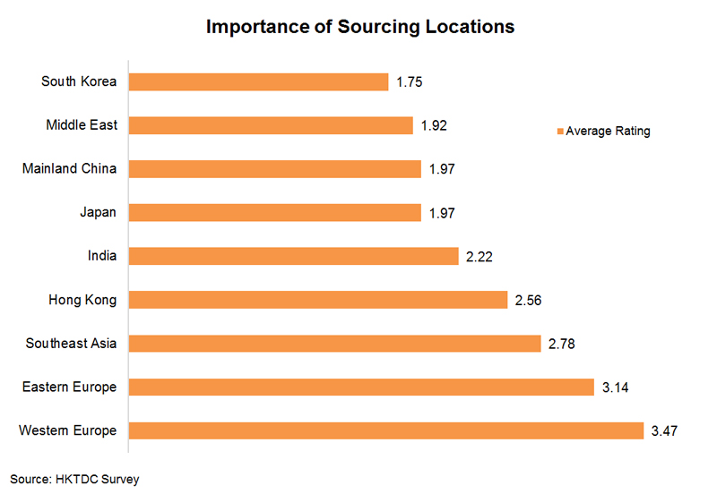 Chart: Importance of Sourcing Locations
