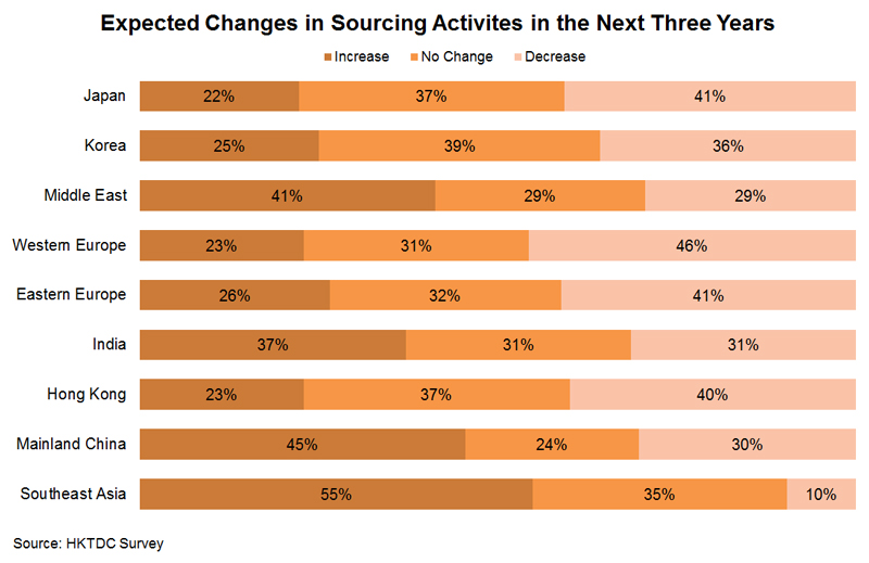Chart: Expected Changes in Sourcing Activities in the Next Three Years