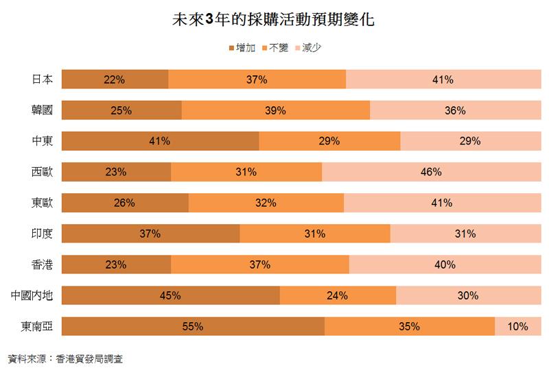 表: 未來3年的採購活動預期變化
