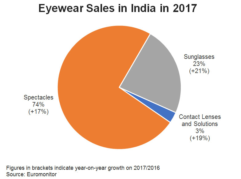Chart: Eyewear Sales in India in 2017
