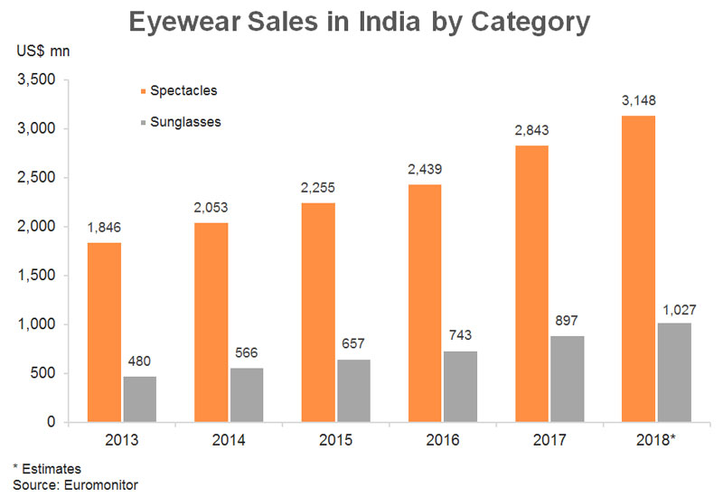 Chart: Eyewear Sales in India by Category