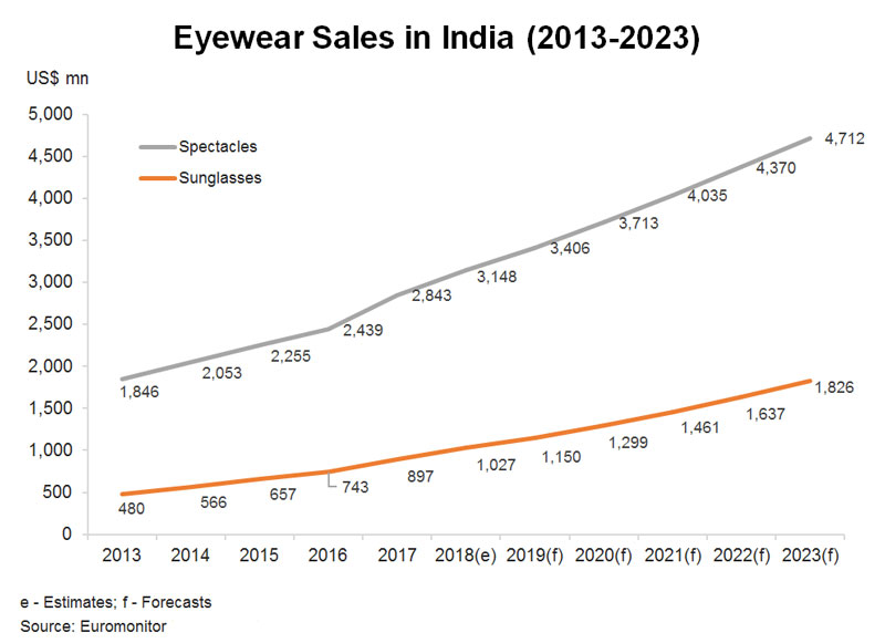 Chart: Eyewear Sales in India (2013-2023)