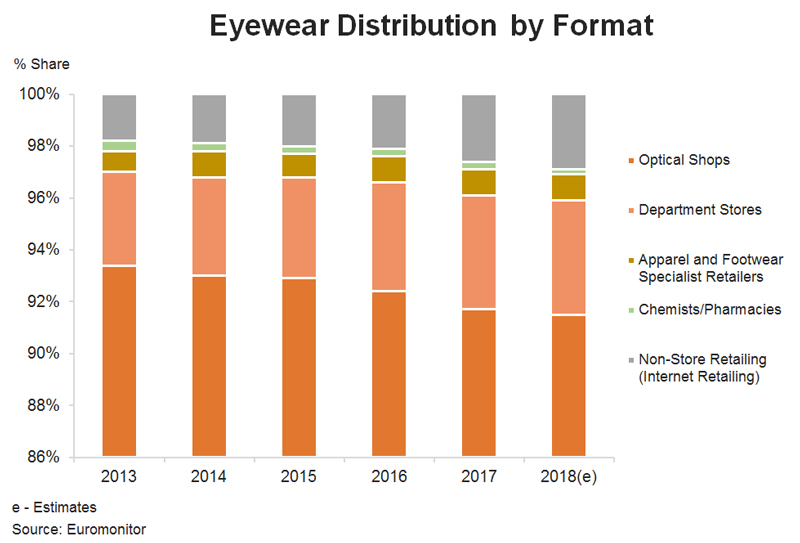 Chart: Eyewear Distribution by Format