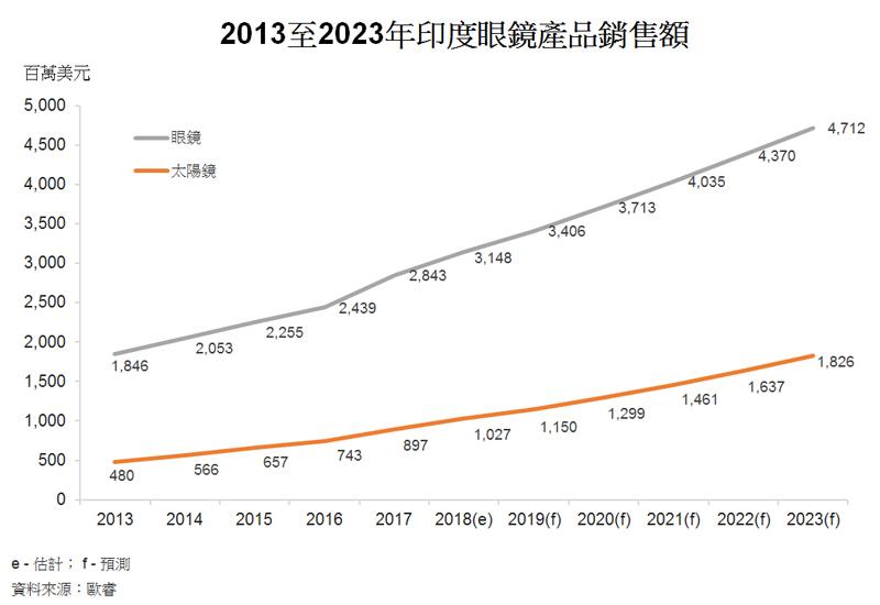 图: 2013至2023年印度眼镜产品销售额