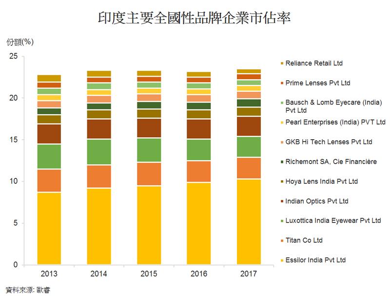 图: 印度主要全国性品牌企业市占率