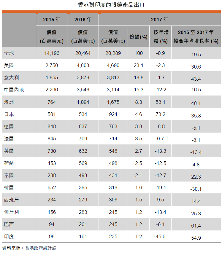 表: 香港对印度的眼镜产品出口