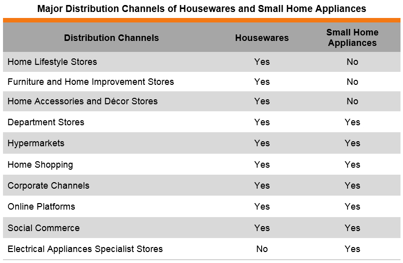 Table: Major Distribution Channels of Housewares and Small Home Appliances